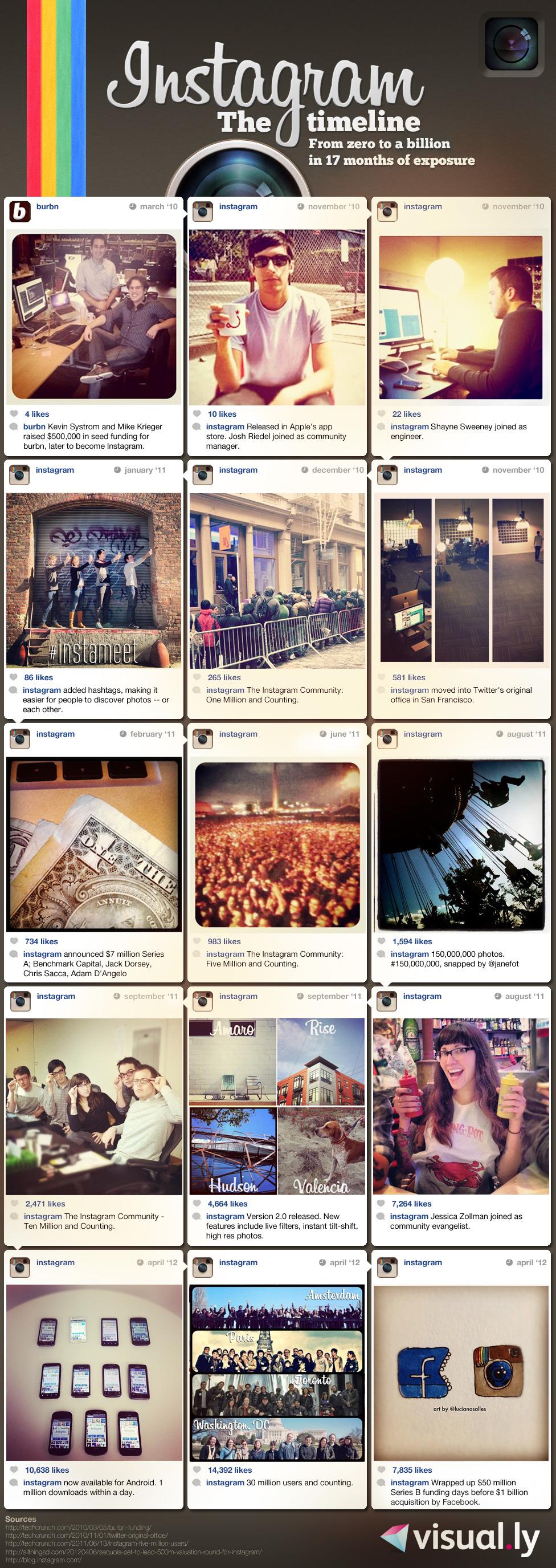 InstagramFromZerotoaBillion 4f84a1f86f668