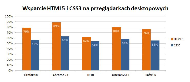 html5_css3