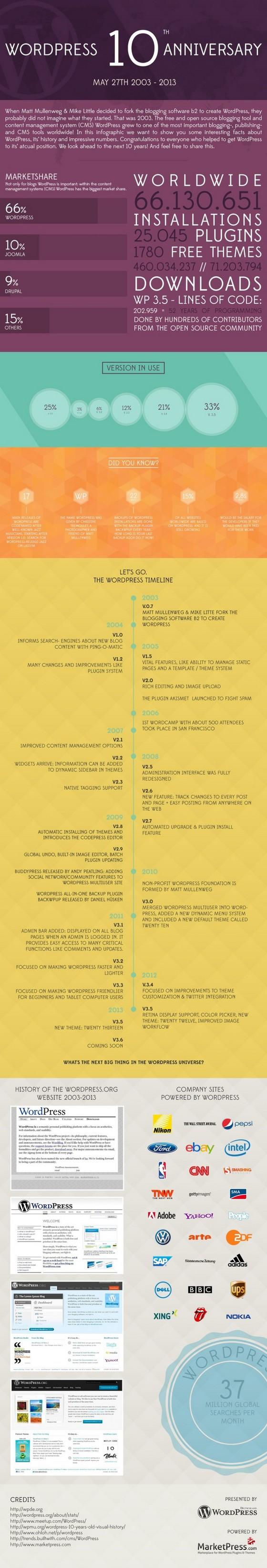 wordpress_10_years_anniversary_infographic_by_marketpress_small