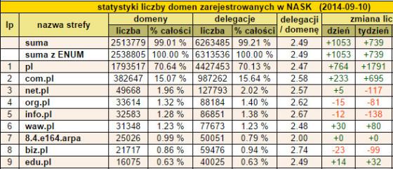 2 - statystyki NASK