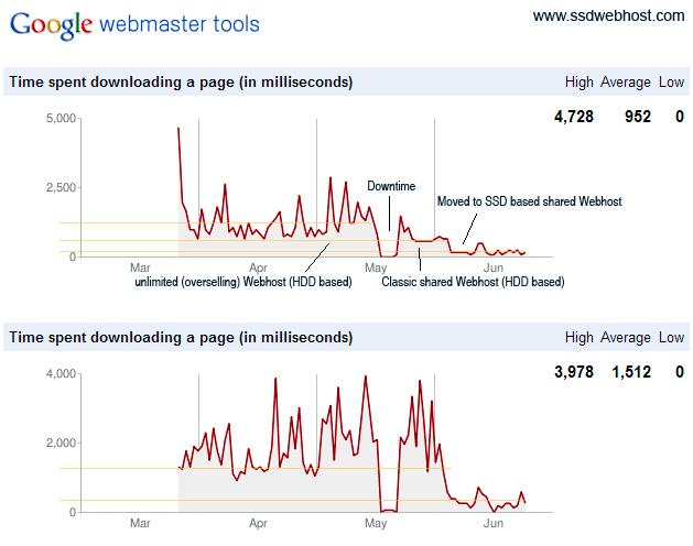 03 google webmsater tools