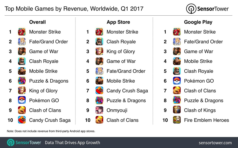 najpopularniejsze gry na telefon 2017