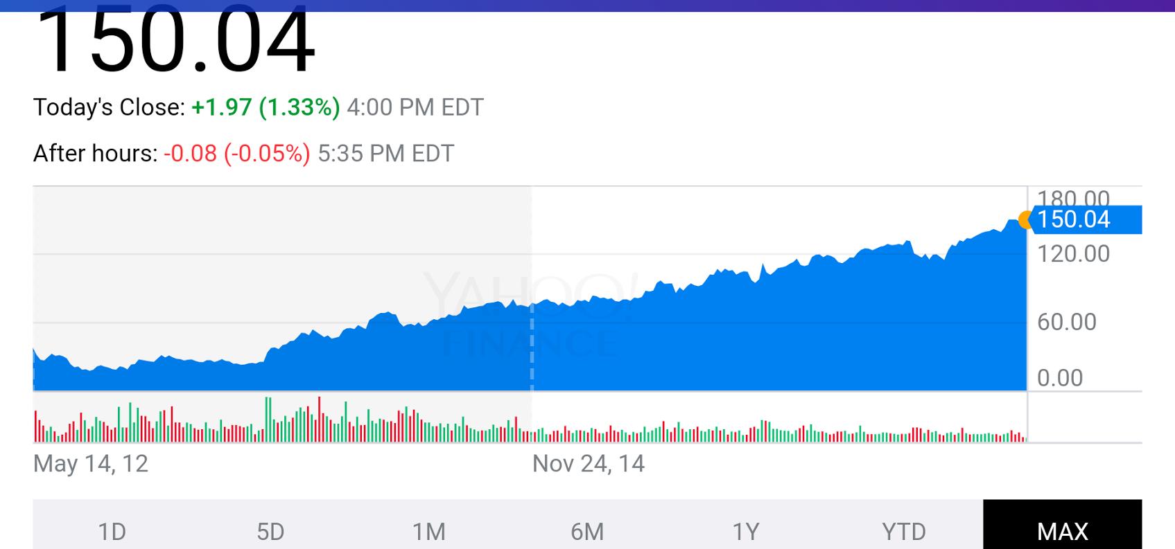 Akcje Facebooka oddebiutu giełdowego do2017 roku