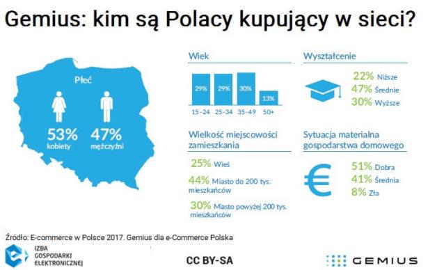 polski e-konsument wg gemiusa
