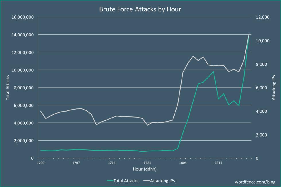 massive brute force attack Dec18