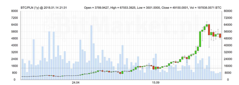 Wartość Bitcoin wciągu ostatniego roku