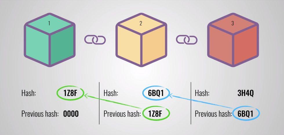 blockchain schemat