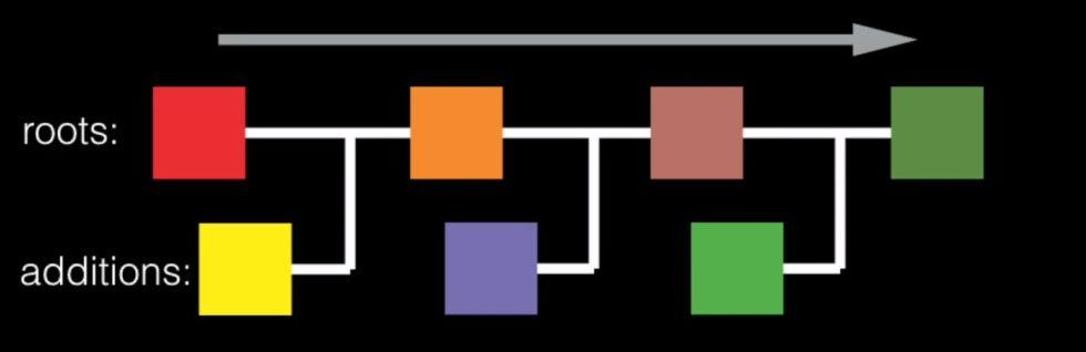 Blockchain - diagram