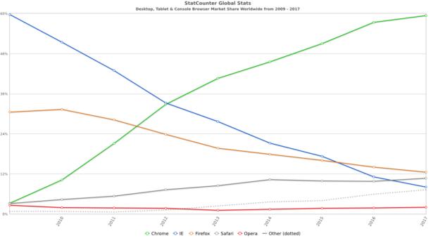 IE, Microsoft Edge - udział w rynku