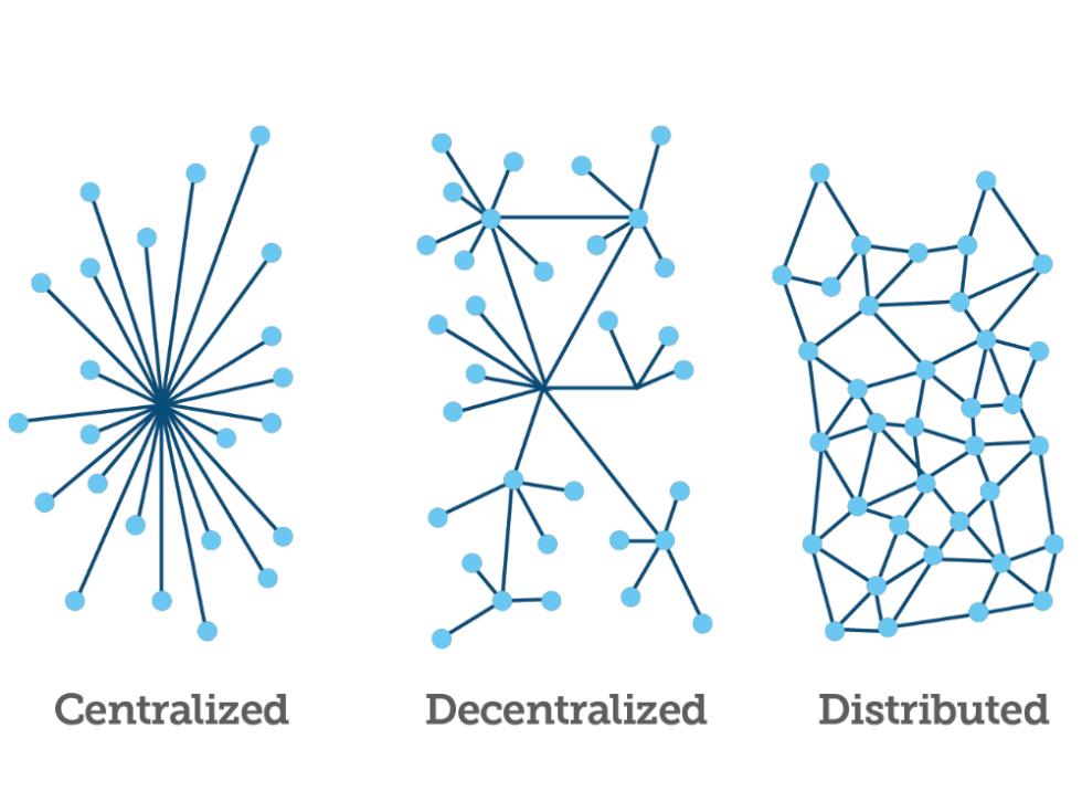 Diagram z typami sieci