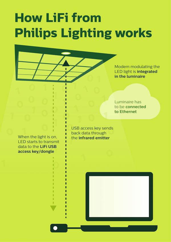 Jak działa Li-Fi