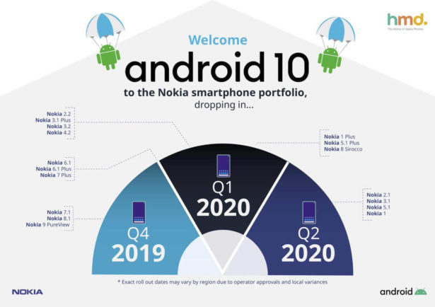 Nokia phones Android 10 schedule