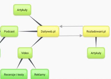 Bubbl.us - ciekawe narzędzie do tworzenia map myśli