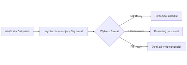 typora diagram