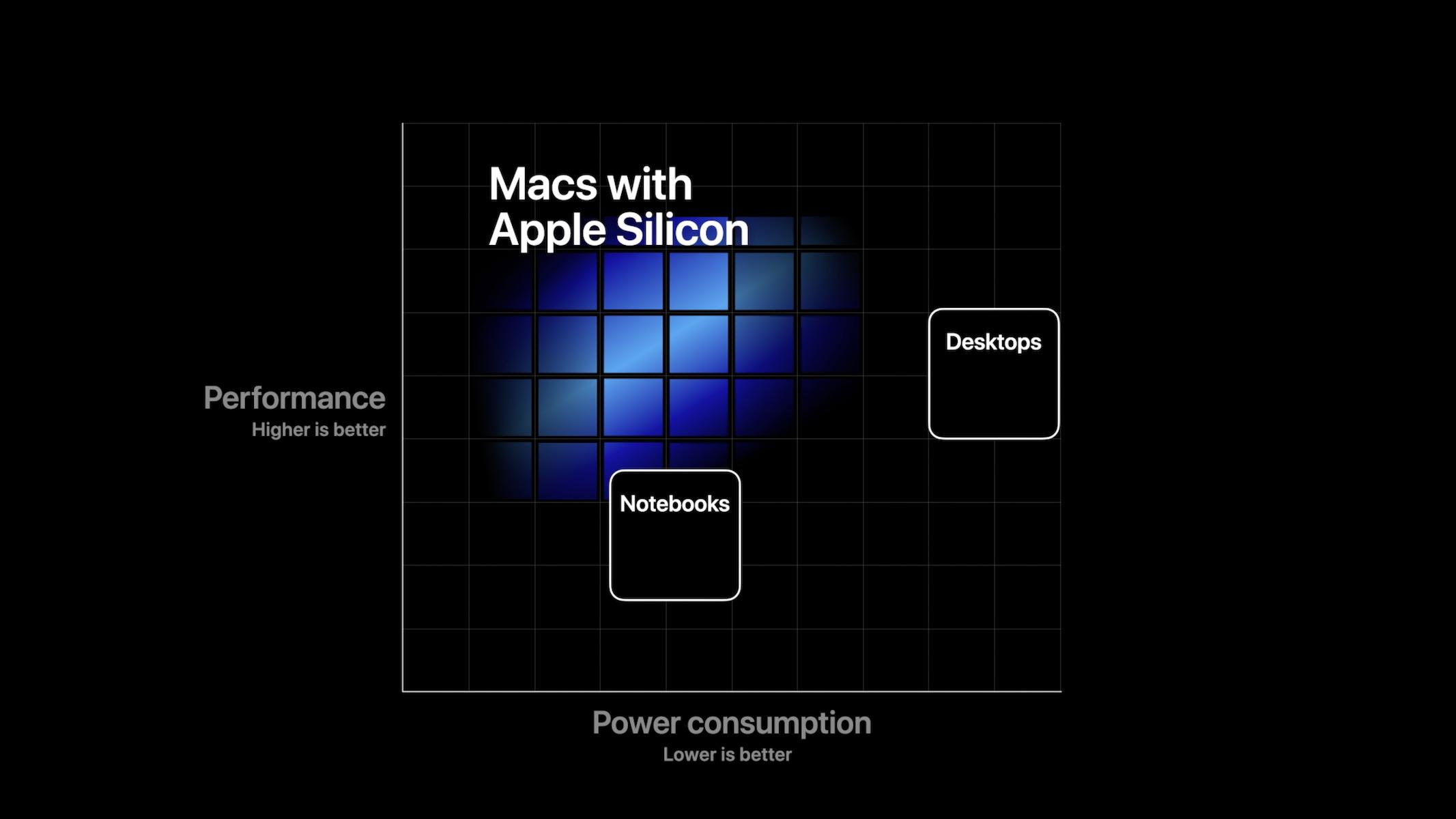 apple silicon 6