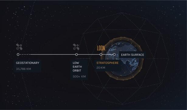 loon stratosfera
