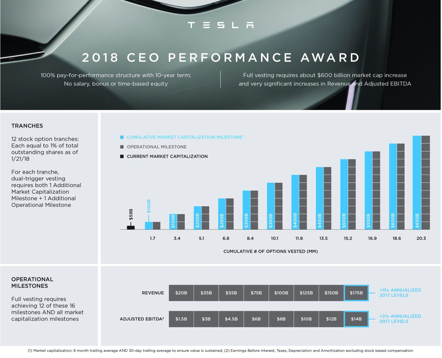 tesla ceo performance award e1516705057527