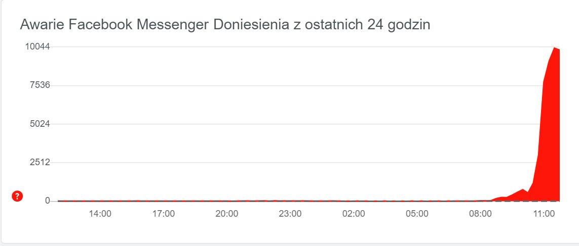 downdetector.pl